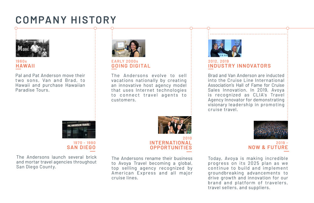 Avoya Travel Network Company History